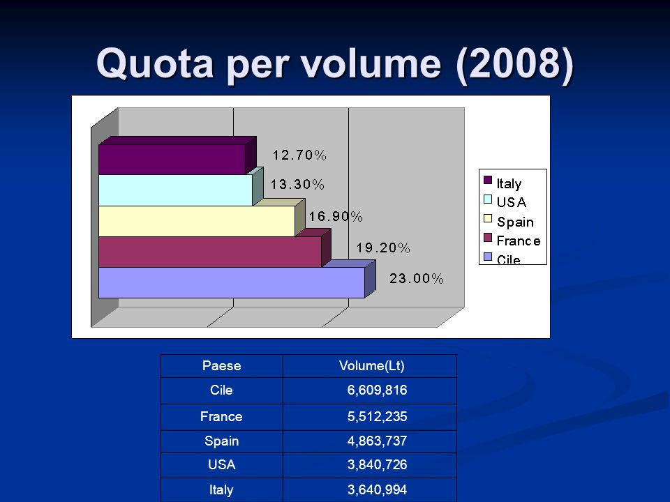 Quota per volume (2008) Paese Volume(Lt) Cile 6,609,816 France