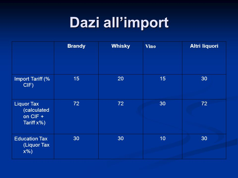 Dazi all'import Brandy Whisky Vino Altri liquori Import Tariff (% CIF)