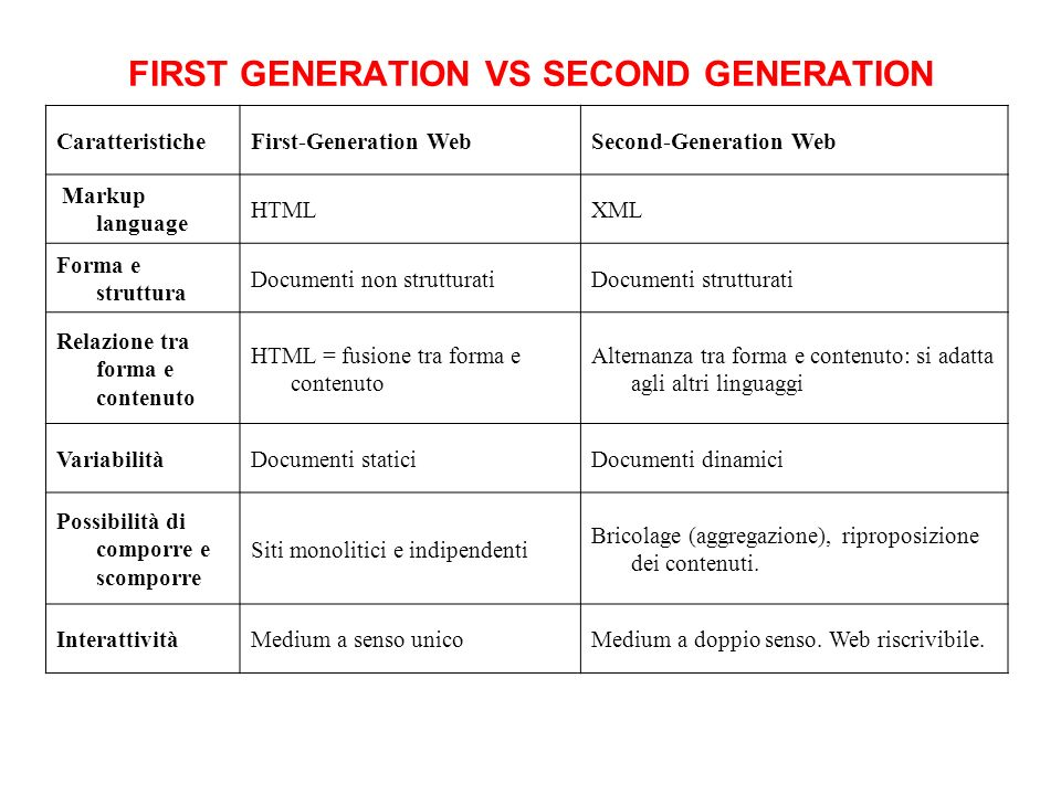 FIRST GENERATION VS SECOND GENERATION