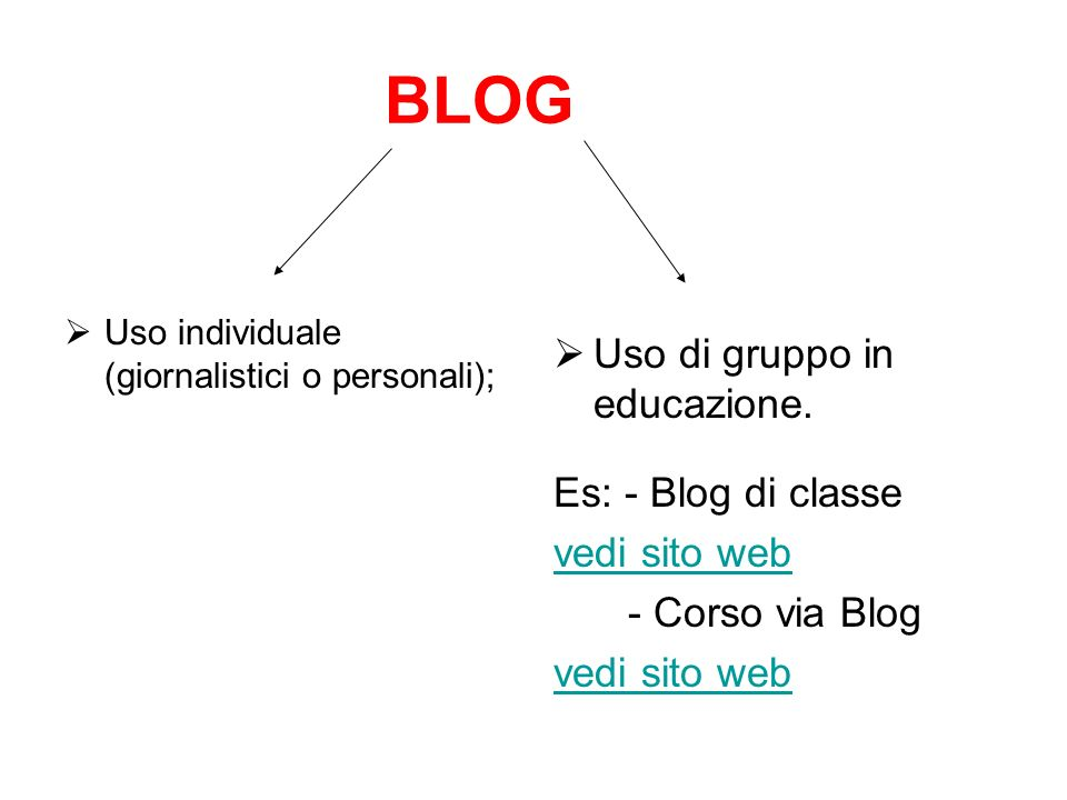 BLOG Uso di gruppo in educazione. Es: - Blog di classe vedi sito web