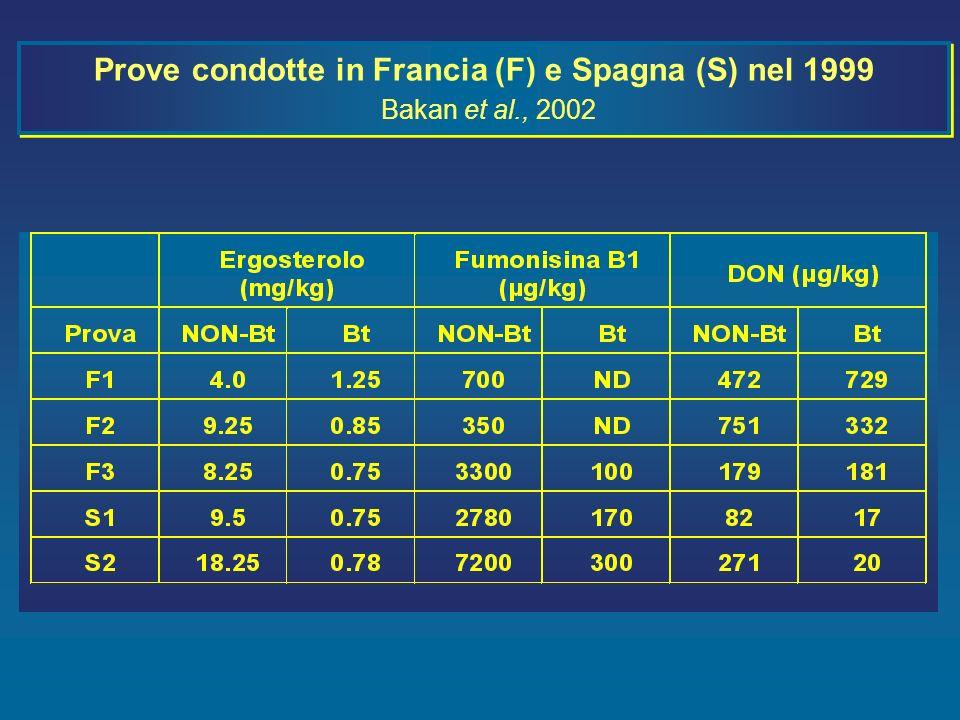 Prove condotte in Francia (F) e Spagna (S) nel 1999 Bakan et al., 2002