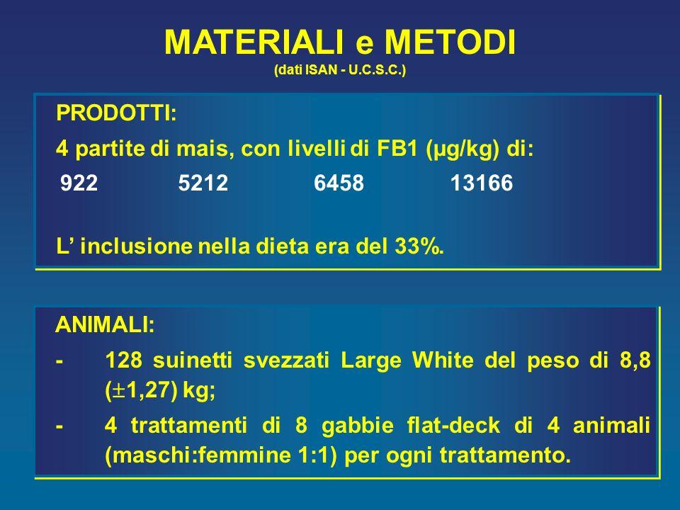 MATERIALI e METODI PRODOTTI: