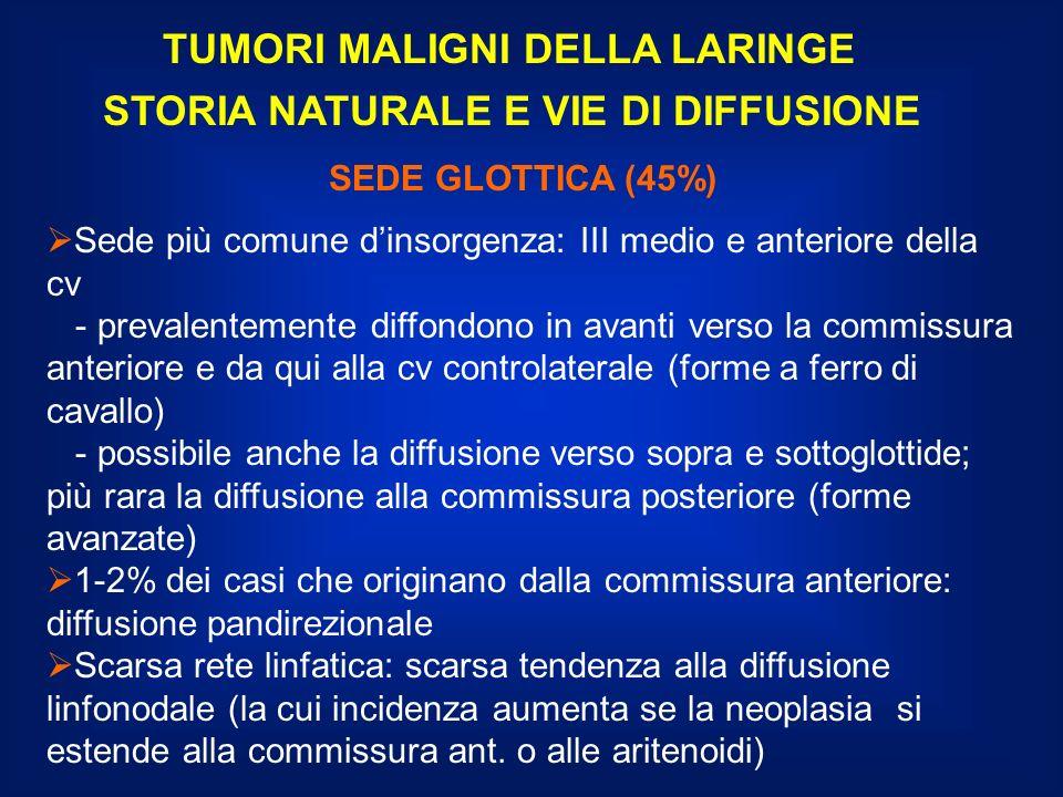TUMORI MALIGNI DELLA LARINGE STORIA NATURALE E VIE DI DIFFUSIONE
