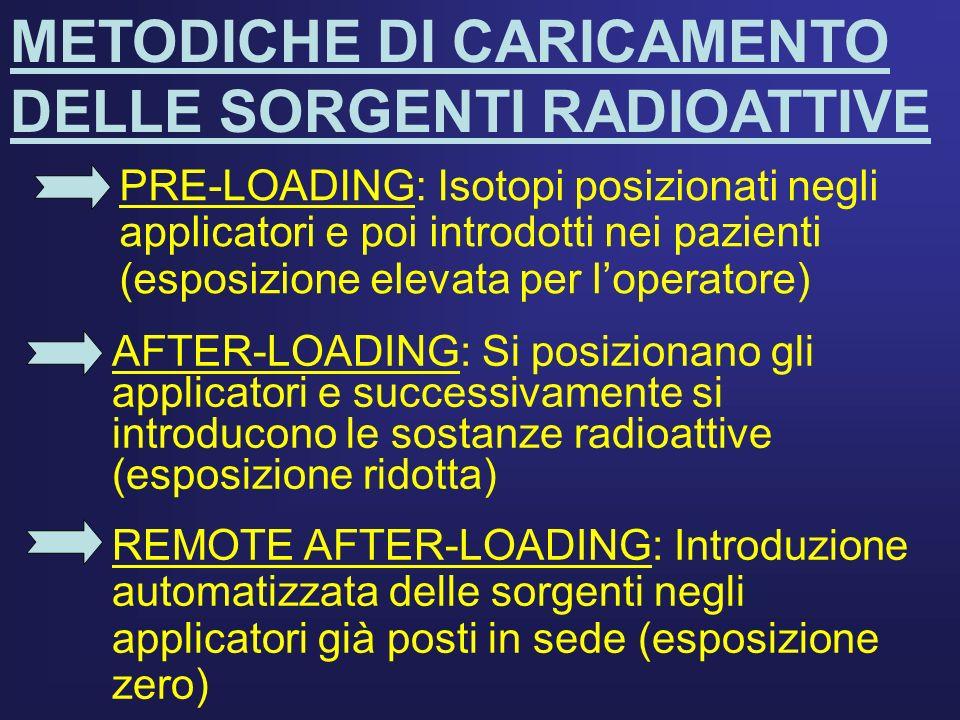 METODICHE DI CARICAMENTO DELLE SORGENTI RADIOATTIVE