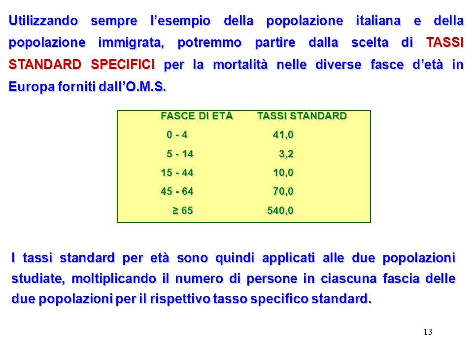 Utilizzando sempre l'esempio della popolazione italiana e della popolazione immigrata, potremmo partire dalla scelta di TASSI STANDARD SPECIFICI per la mortalità nelle diverse fasce d'età in Europa forniti dall'O.M.S.