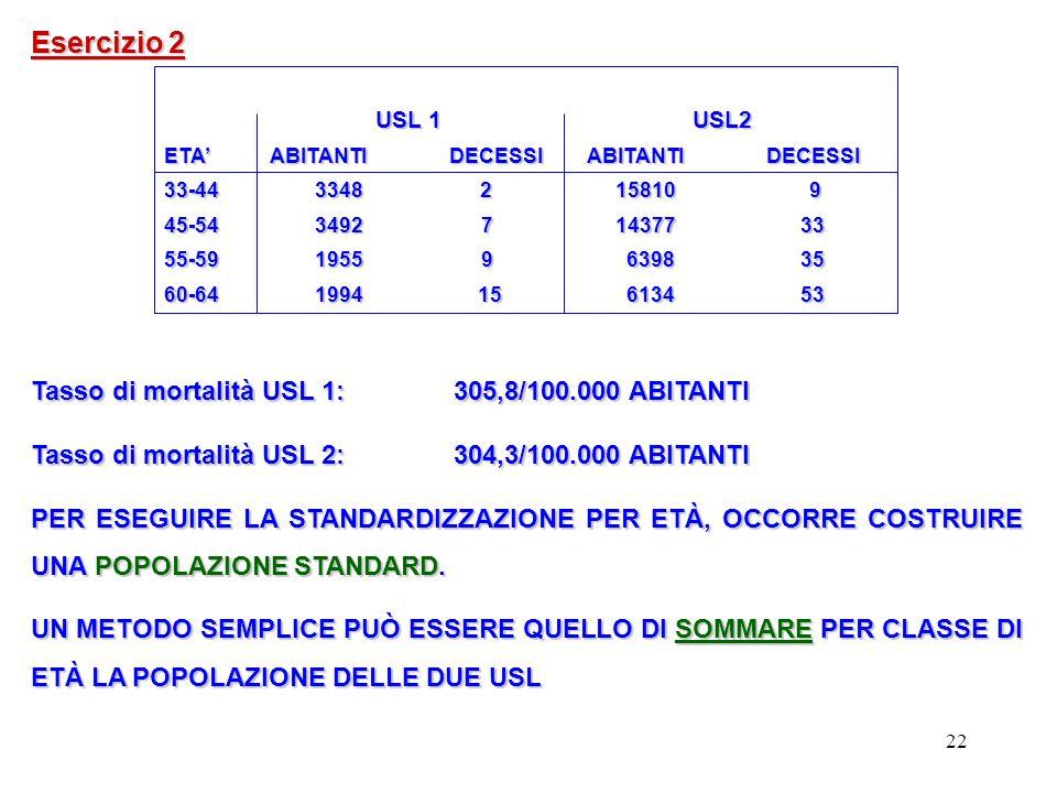 Esercizio 2 Tasso di mortalità USL 1: 305,8/100.000 ABITANTI