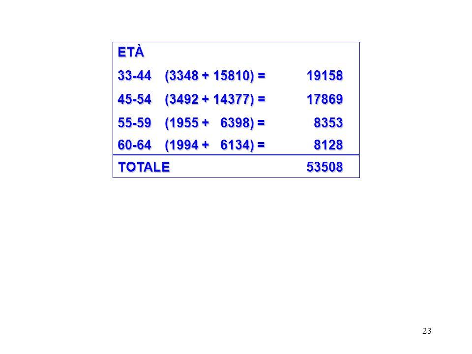 ETÀ 33-44 (3348 + 15810) = 19158. 45-54 (3492 + 14377) = 17869. 55-59 (1955 + 6398) = 8353.