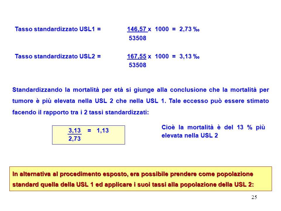 Tasso standardizzato USL1 = 146,57 x 1000 = 2,73 ‰
