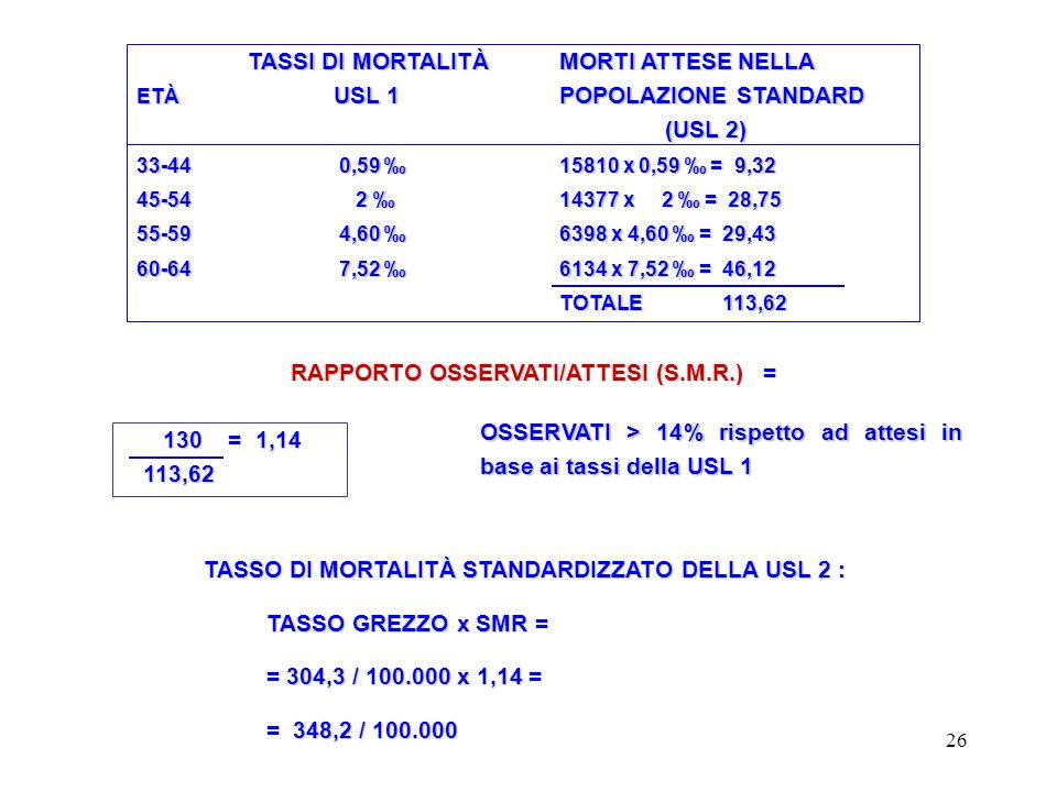 RAPPORTO OSSERVATI/ATTESI (S.M.R.) =
