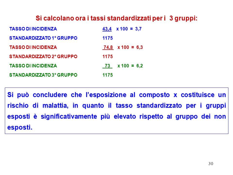 Si calcolano ora i tassi standardizzati per i 3 gruppi: