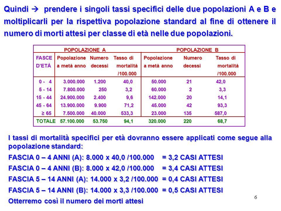 Quindi  prendere i singoli tassi specifici delle due popolazioni A e B e moltiplicarli per la rispettiva popolazione standard al fine di ottenere il numero di morti attesi per classe di età nelle due popolazioni.