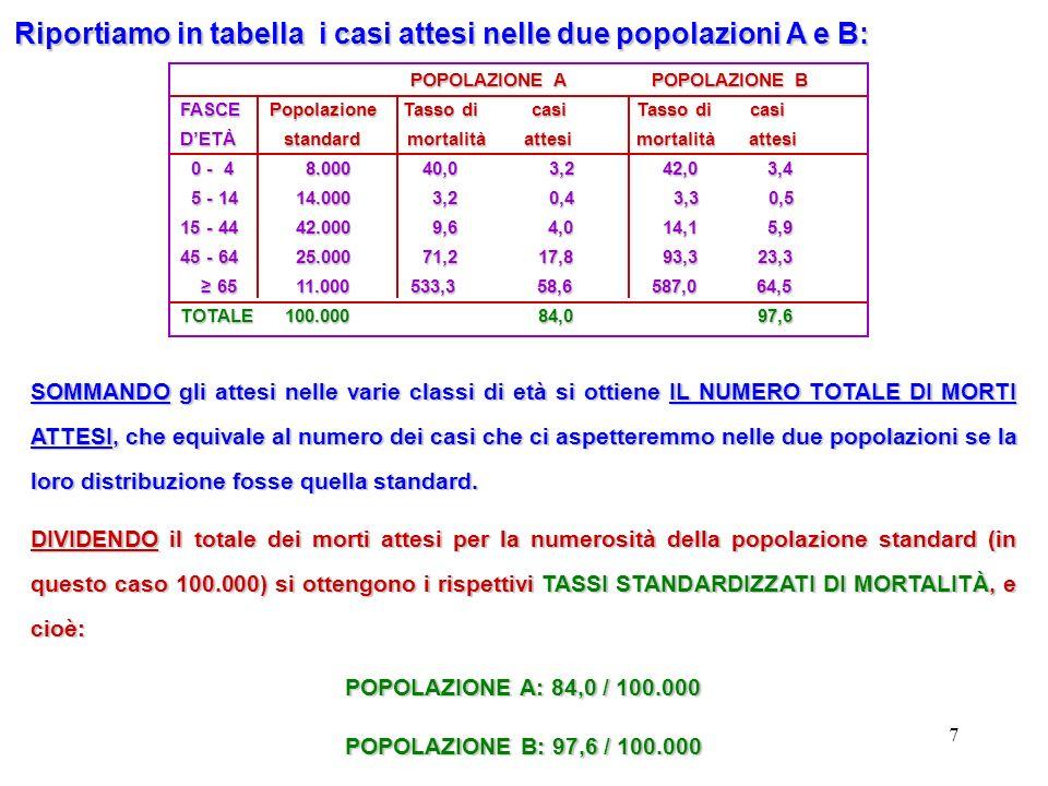 Riportiamo in tabella i casi attesi nelle due popolazioni A e B: