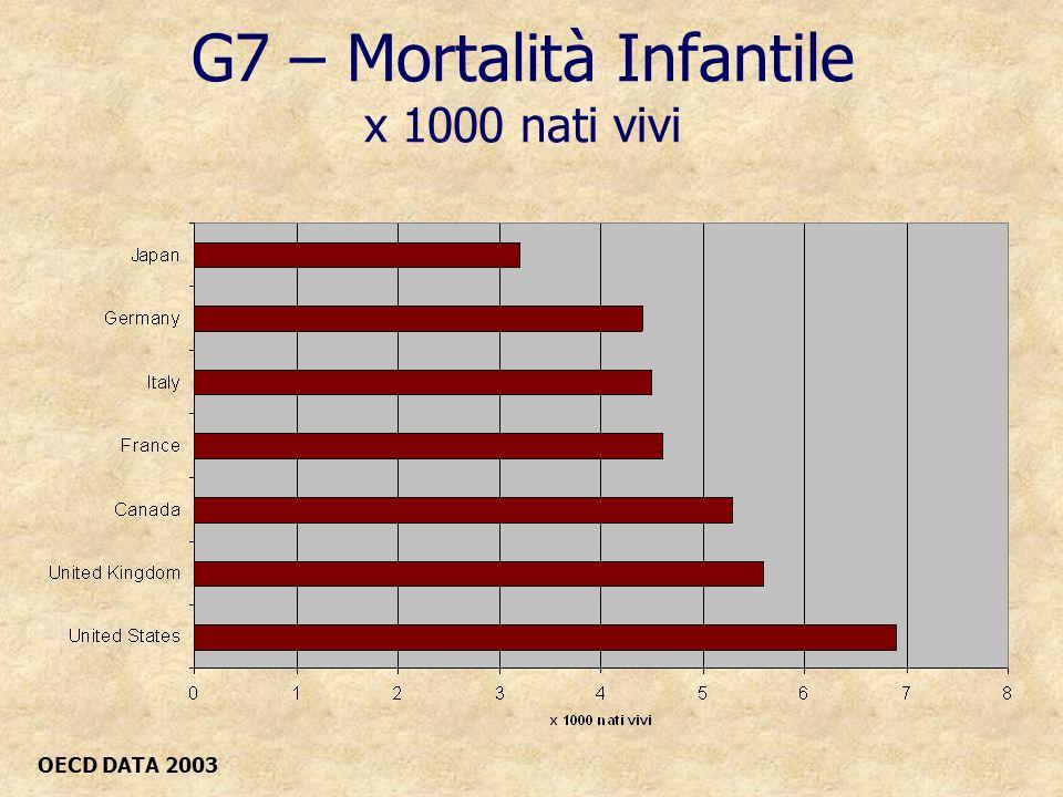 G7 – Mortalità Infantile x 1000 nati vivi