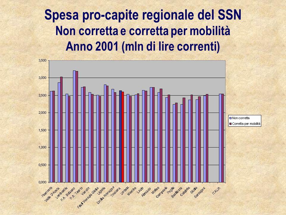 Spesa pro-capite regionale del SSN Non corretta e corretta per mobilità Anno 2001 (mln di lire correnti)