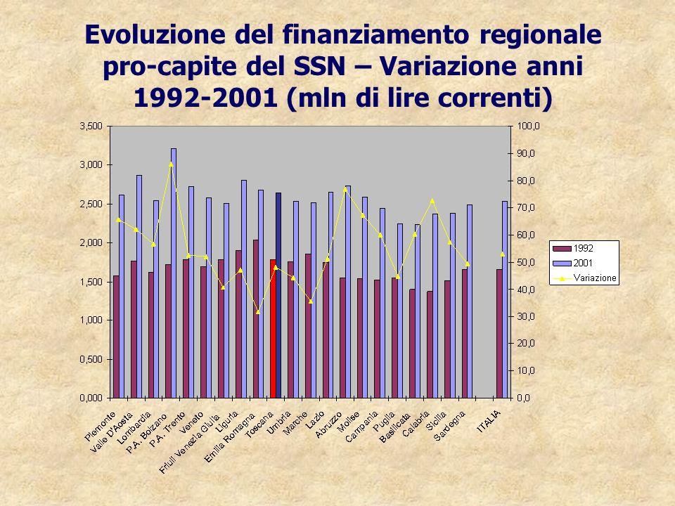Evoluzione del finanziamento regionale pro-capite del SSN – Variazione anni 1992-2001 (mln di lire correnti)