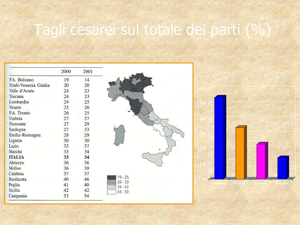 Tagli cesarei sul totale dei parti (%)