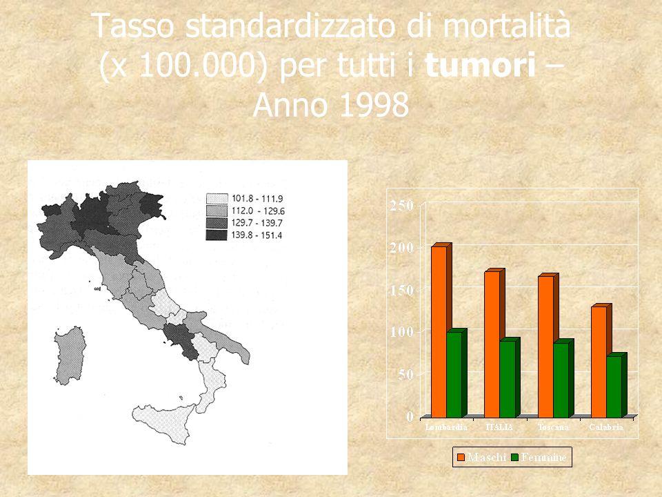 Tasso standardizzato di mortalità (x 100