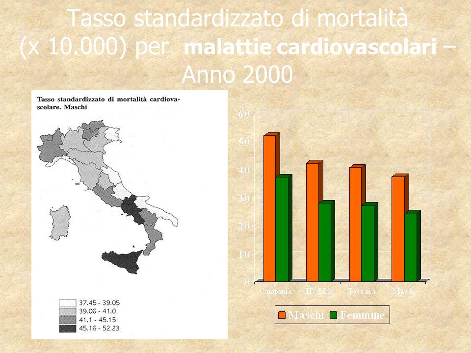Tasso standardizzato di mortalità (x 10