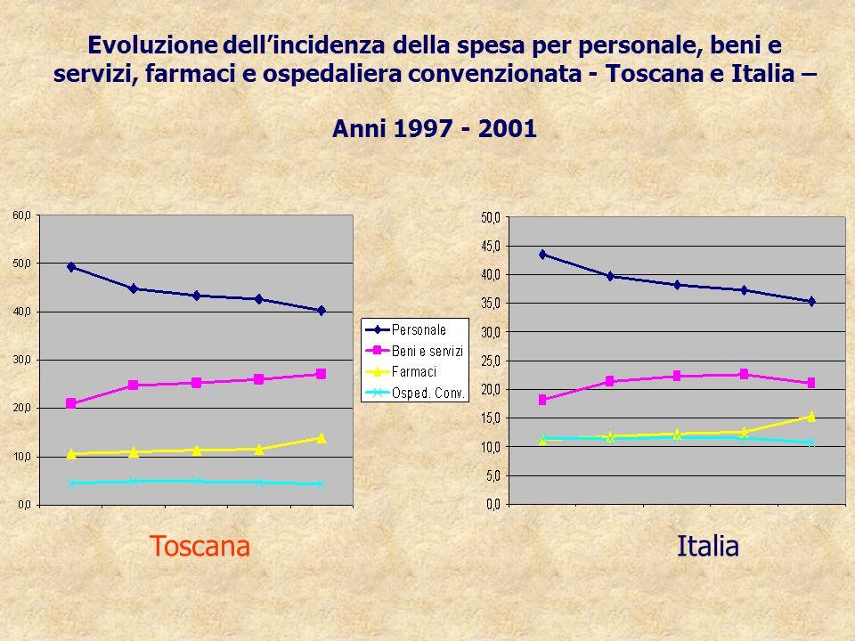 Evoluzione dell'incidenza della spesa per personale, beni e servizi, farmaci e ospedaliera convenzionata - Toscana e Italia – Anni 1997 - 2001