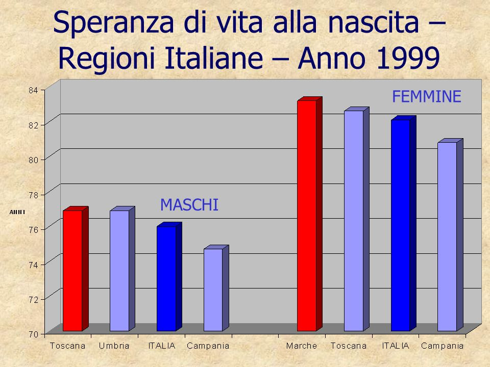 Speranza di vita alla nascita – Regioni Italiane – Anno 1999