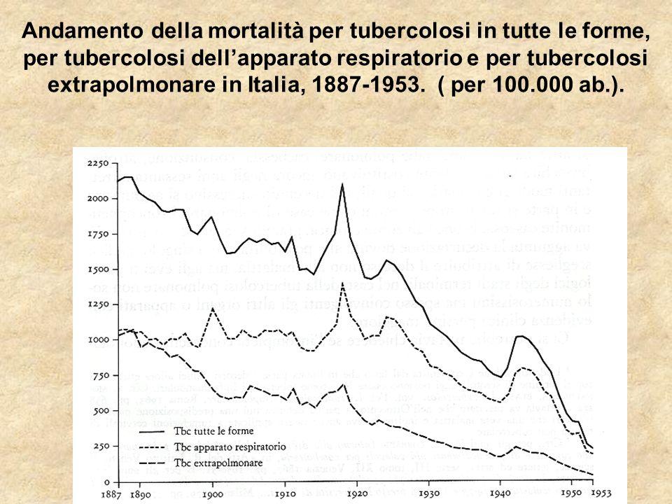 Andamento della mortalità per tubercolosi in tutte le forme, per tubercolosi dell'apparato respiratorio e per tubercolosi extrapolmonare in Italia, 1887-1953.