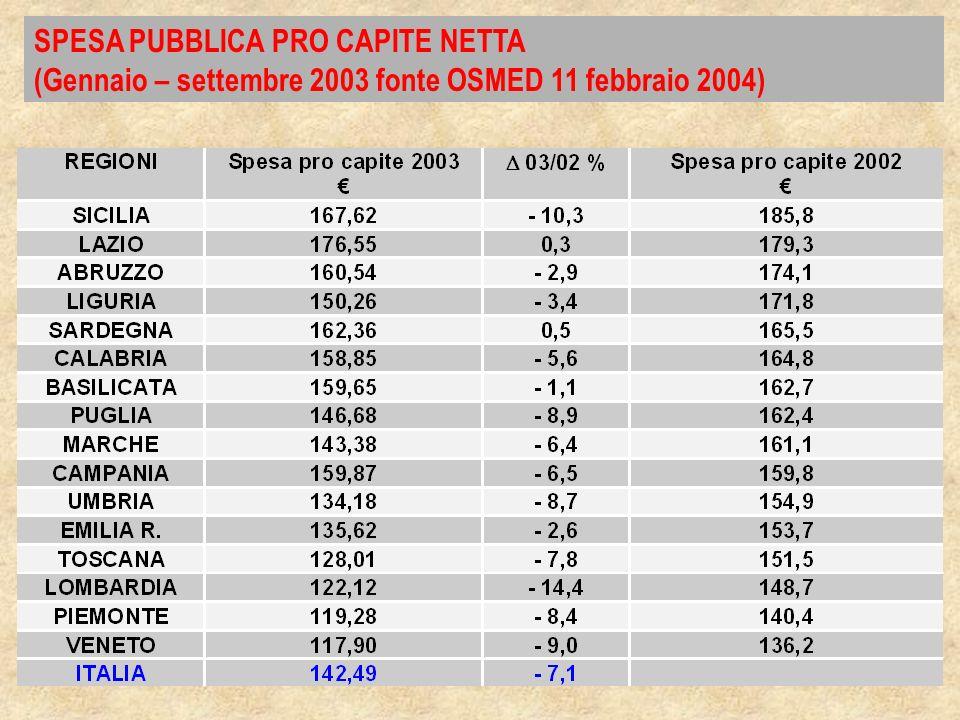 SPESA PUBBLICA PRO CAPITE NETTA