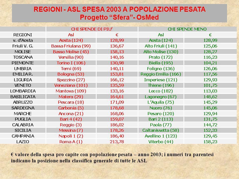 REGIONI - ASL SPESA 2003 A POPOLAZIONE PESATA Progetto Sfera - OsMed