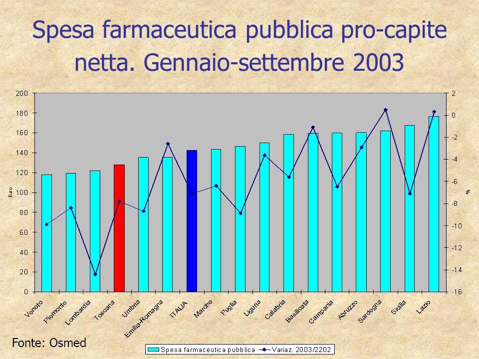 Spesa farmaceutica pubblica pro-capite netta. Gennaio-settembre 2003