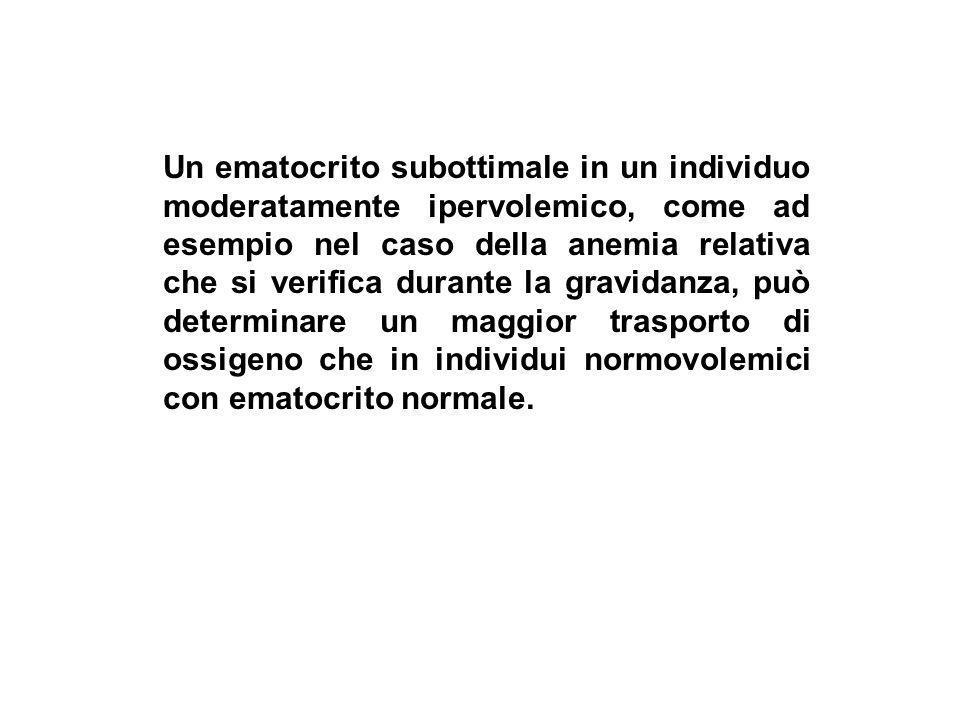 Un ematocrito subottimale in un individuo moderatamente ipervolemico, come ad esempio nel caso della anemia relativa che si verifica durante la gravidanza, può determinare un maggior trasporto di ossigeno che in individui normovolemici con ematocrito normale.