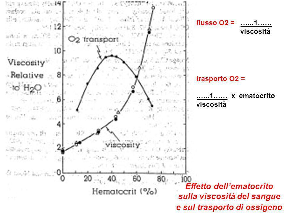 Effetto dell'ematocrito sulla viscosità del sangue