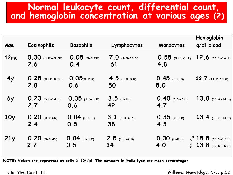 Normal leukocyte count, differential count,
