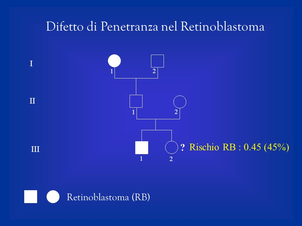 Difetto di Penetranza nel Retinoblastoma