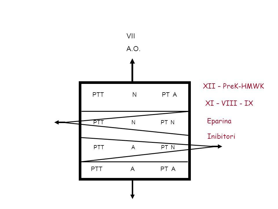 VII A.O. XII – PreK-HMWK XI – VIII - IX Eparina Inibitori PTT N PT A