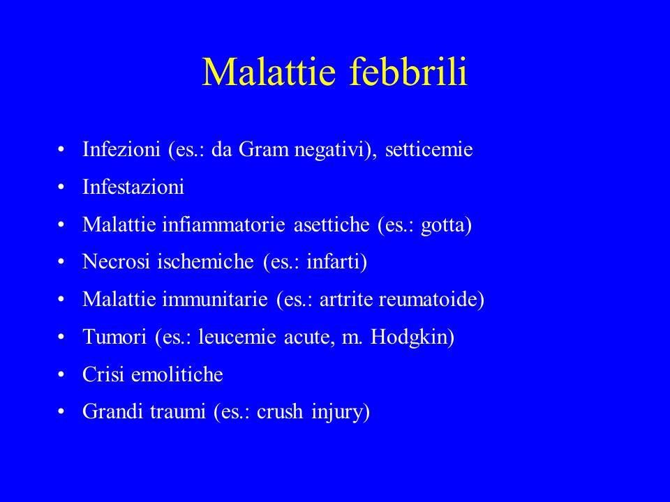Malattie febbrili Infezioni (es.: da Gram negativi), setticemie
