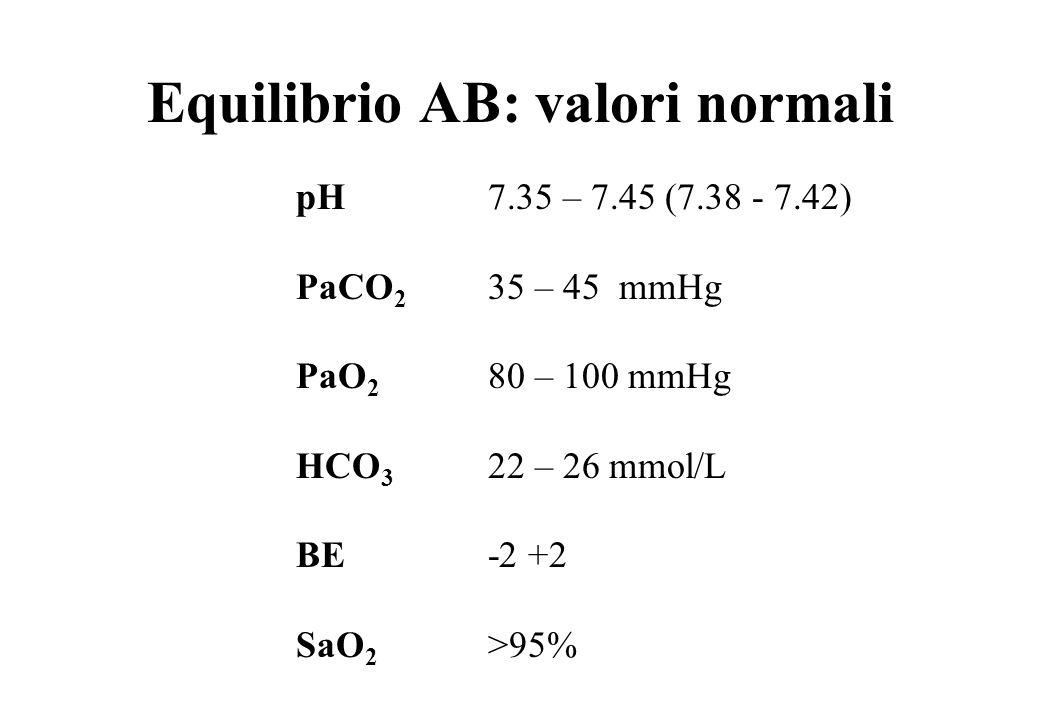 Equilibrio AB: valori normali