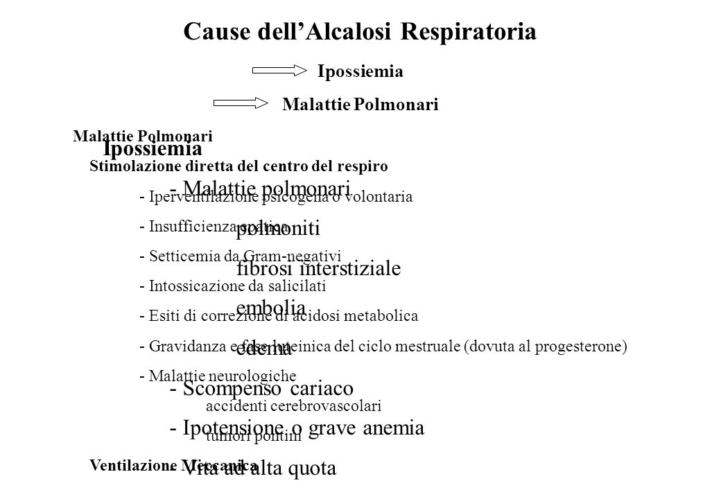 Cause dell'Alcalosi Respiratoria