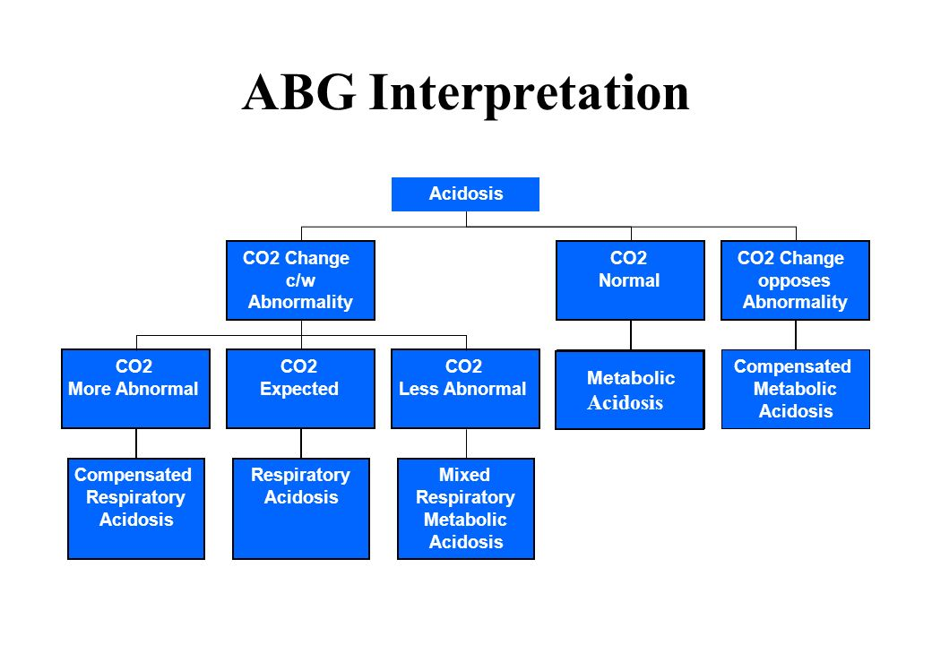 ABG Interpretation Acidosis Acidosis CO2 Change c/w Abnormality CO2