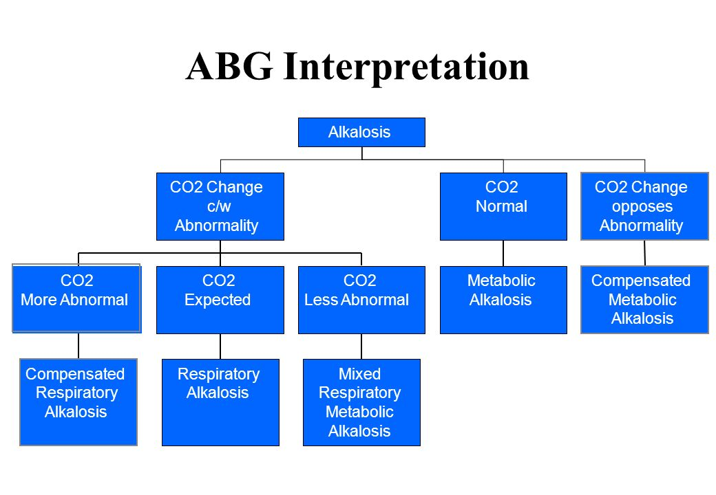 ABG Interpretation Alkalosis CO2 Change c/w Abnormality CO2 Normal