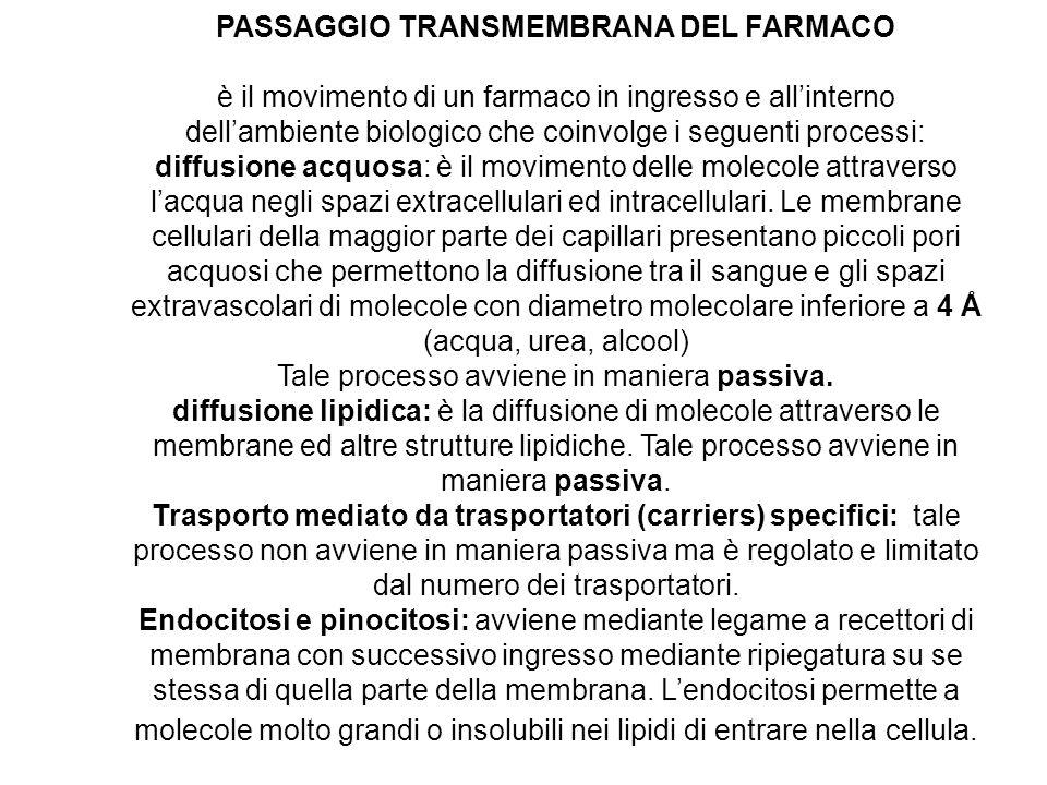 PASSAGGIO TRANSMEMBRANA DEL FARMACO