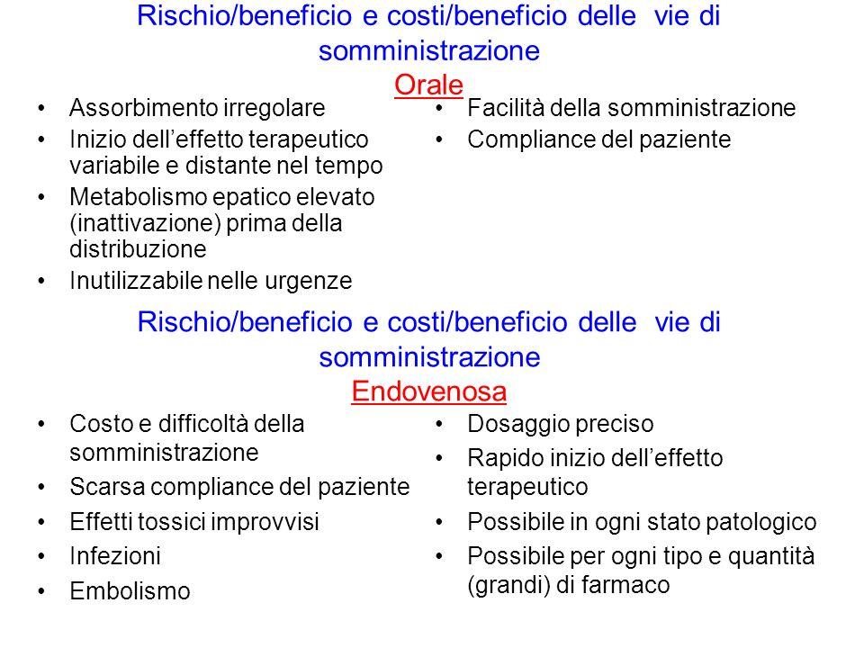 Rischio/beneficio e costi/beneficio delle vie di somministrazione Orale