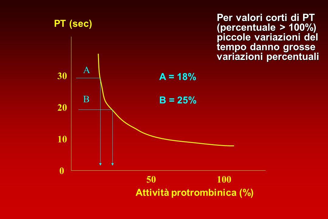Per valori corti di PT (percentuale > 100%) piccole variazioni del tempo danno grosse variazioni percentuali