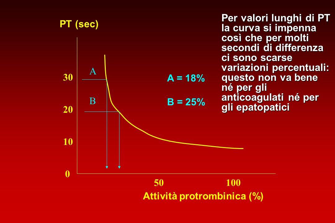 Per valori lunghi di PT la curva si impenna così che per molti secondi di differenza ci sono scarse variazioni percentuali: questo non va bene né per gli anticoagulati né per gli epatopatici