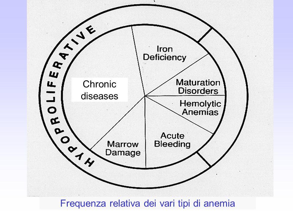 Frequenza relativa dei vari tipi di anemia