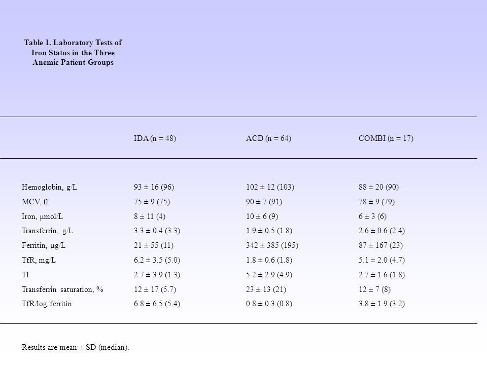 Table 1. Laboratory Tests of Iron Status in the Three Anemic Patient Groups