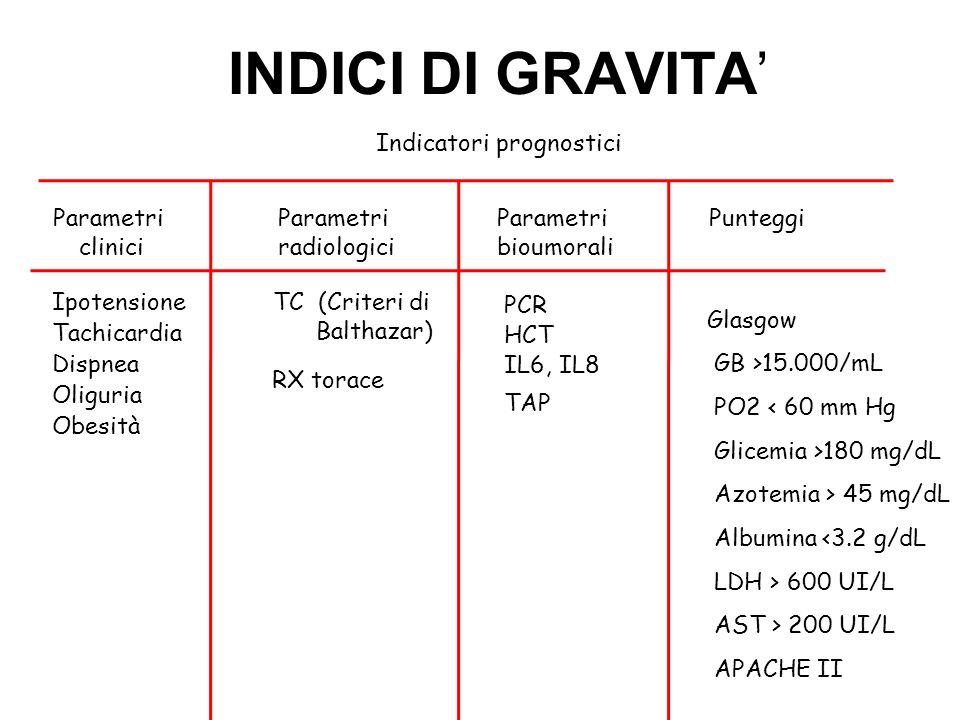 INDICI DI GRAVITA' Indicatori prognostici Parametri clinici Parametri
