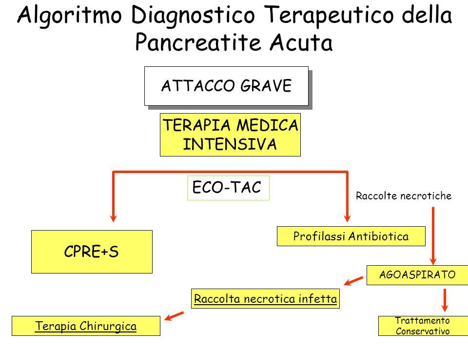 Algoritmo Diagnostico Terapeutico della Pancreatite Acuta