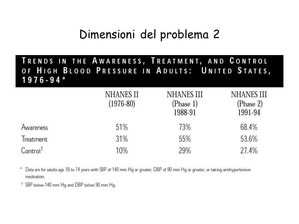 Dimensioni del problema 2