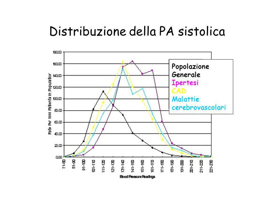 Distribuzione della PA sistolica