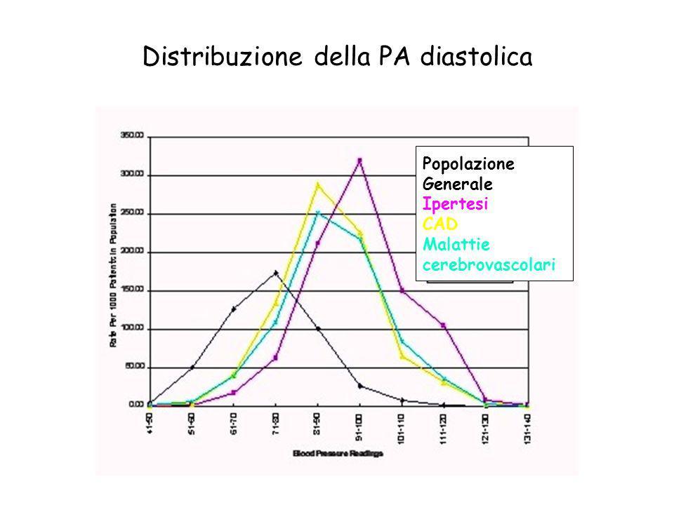 Distribuzione della PA diastolica