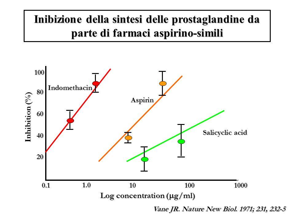 Inibizione della sintesi delle prostaglandine da parte di farmaci aspirino-simili